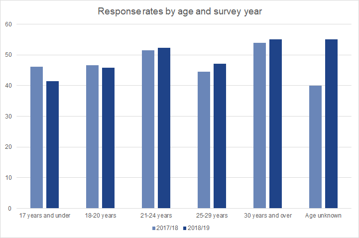 Response rates to the 2018/19 Graduate Outcomes survey were higher than for 2017/18 for graduates aged 21 and over but lower among those aged 20 or under.