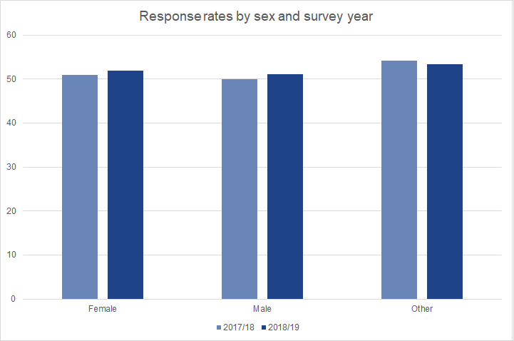 Response rates to the 2018/19 Graduate Outcomes survey were higher than for 2017/18 for both male and female graduates.