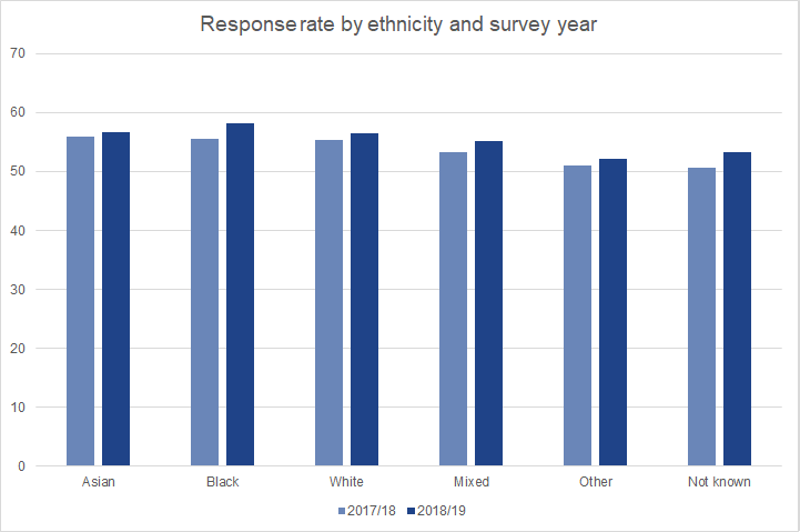 Response rates to the 2018/19 Graduate Outcomes survey were higher than for 2017/18 for graduates of all ethnicities. The increase was more marked for Black graduates than White or Asian graduates.
