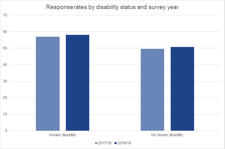 Response rates to both the 2017/18 and 2018/19 Graduate Outcomes surveys were higher among graduates with a declared disability than for graduates with no known disability.