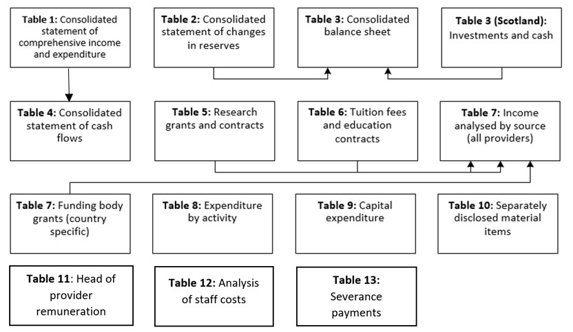 Diagram of how the finance tables link