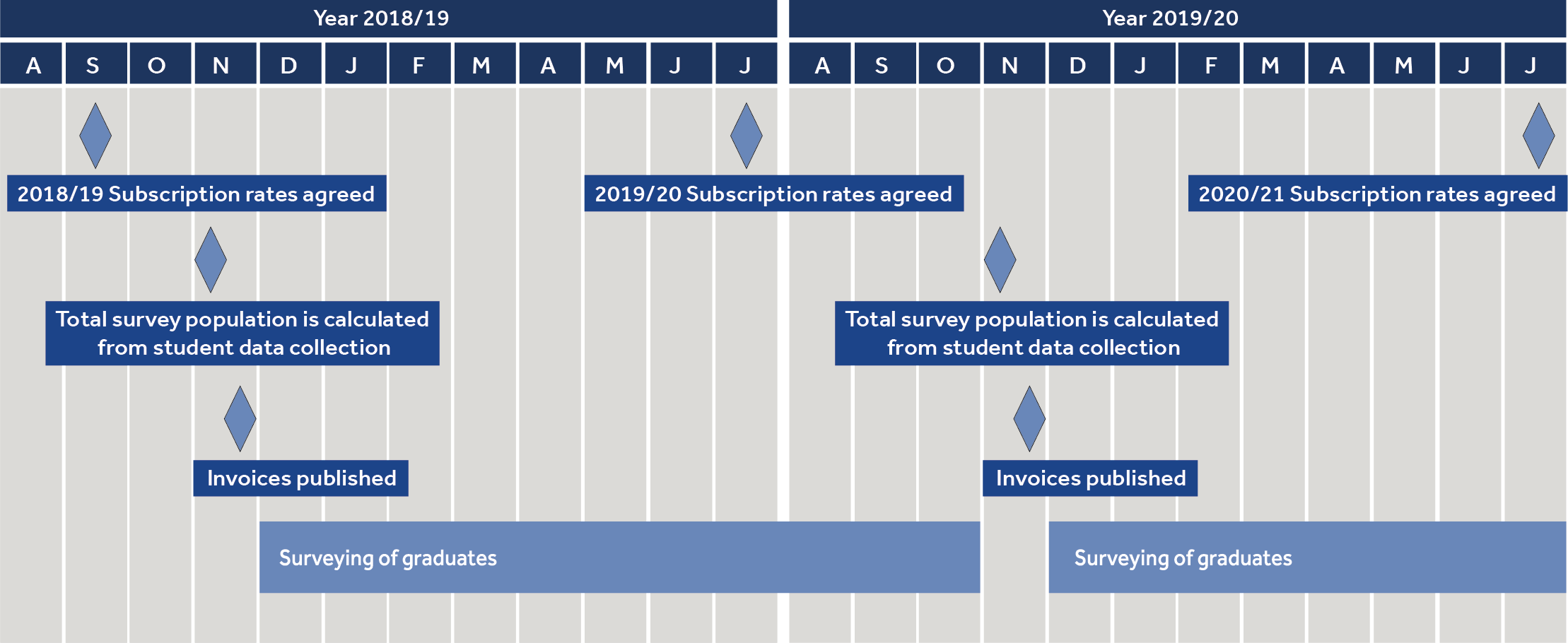 A timeline displaying the phases of the Graduate Outcomes subscription rates.