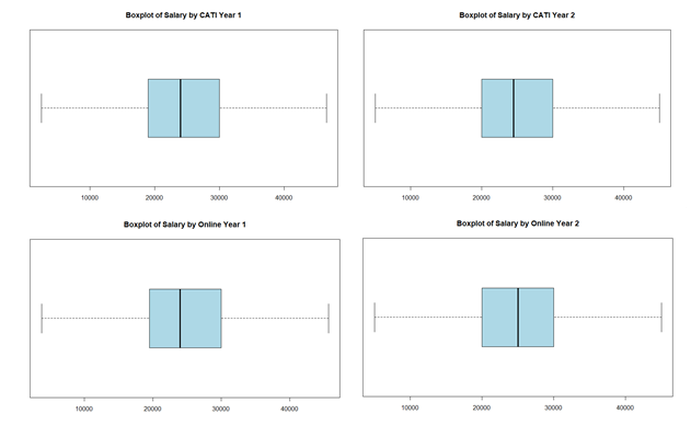 Boxplots show that salaryresponses are broadly consistentacross online and telphone survey modes. Salaries have risen slightly across bothmodes betweenyear one and year two.