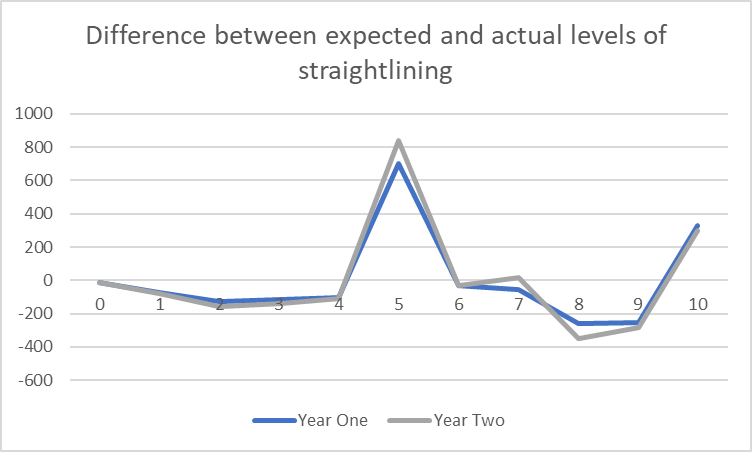 Chart showing the difference between expected and actual levels of straightlining. Trends are described in the following page text.