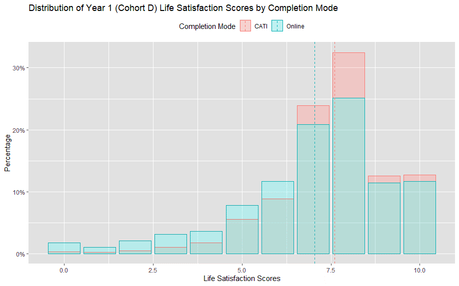Column chart shows life satisfaction scores for Year 1 by completion mode. Higher scores were given over the phone (CATI) than online.