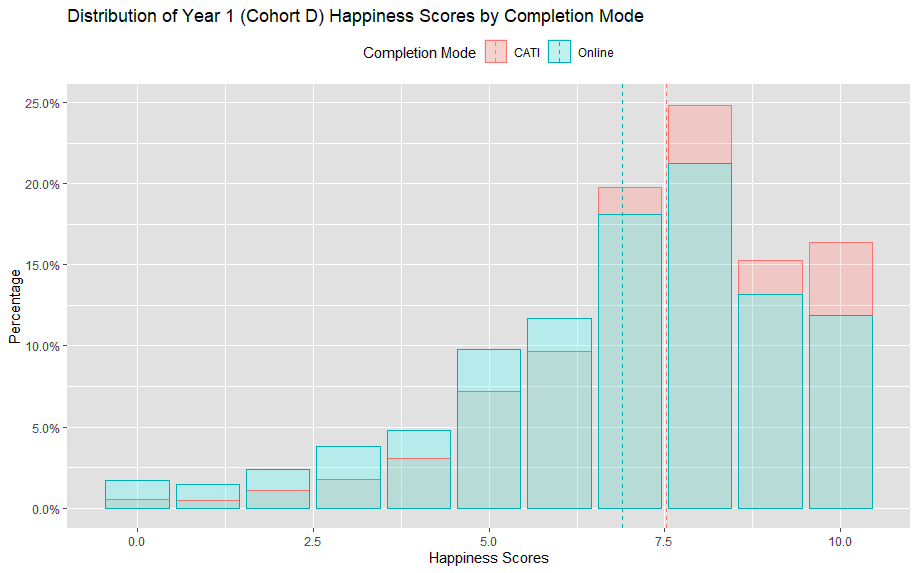 Column chart shows happiness scores for Year 1 by completion mode. Higher scores were given over the phone (CATI) than online.