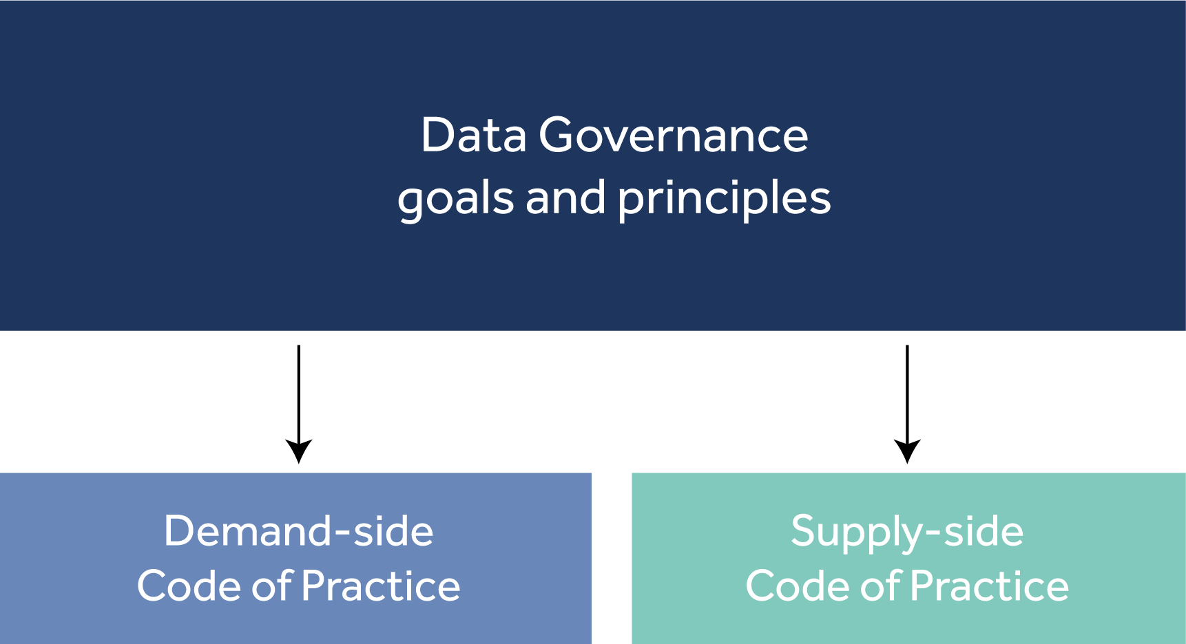 collection governance code of practice hesa