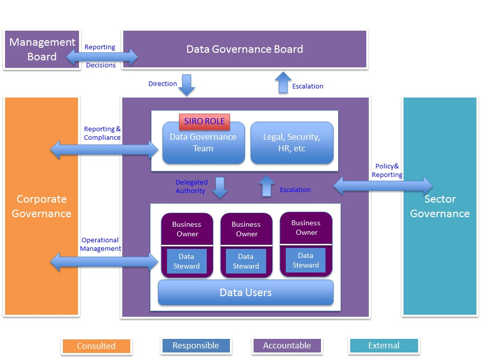 Data Capability - governance