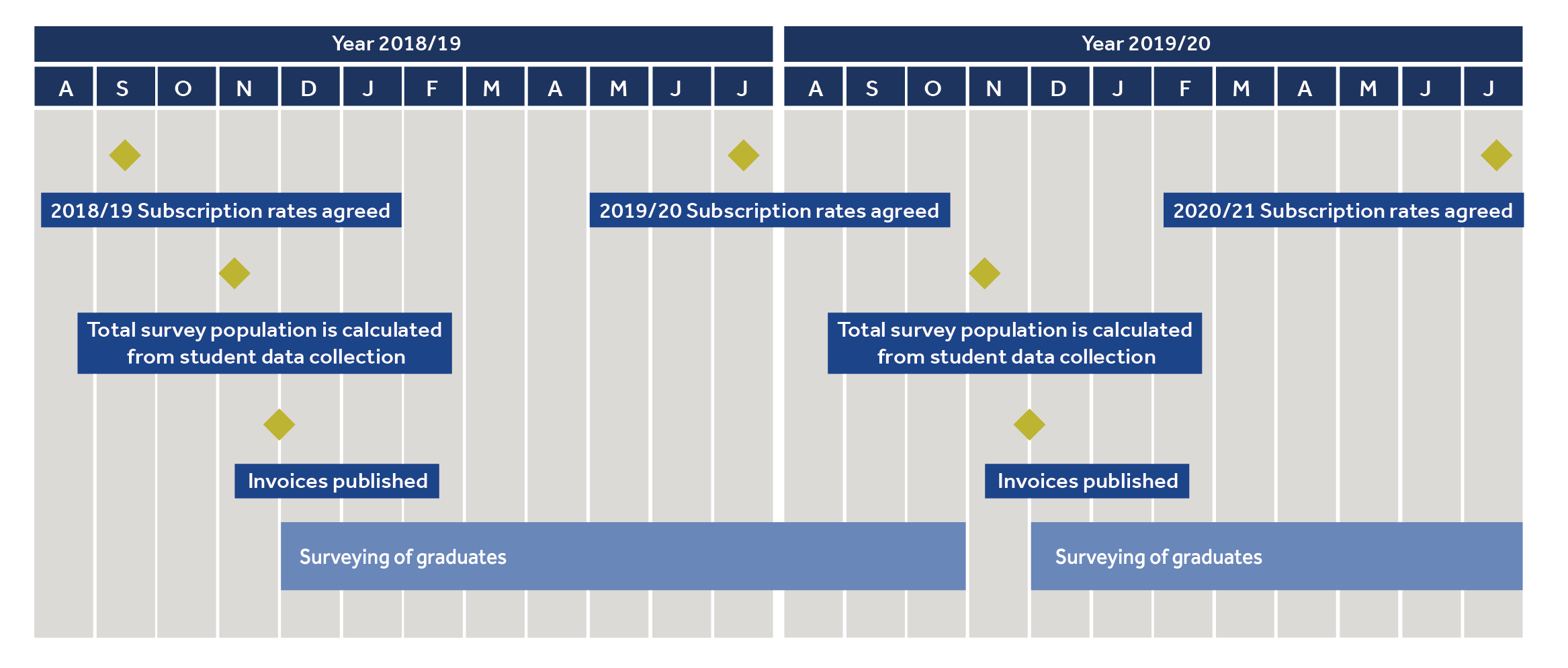 Graduate Outcomes subscription rates timeline