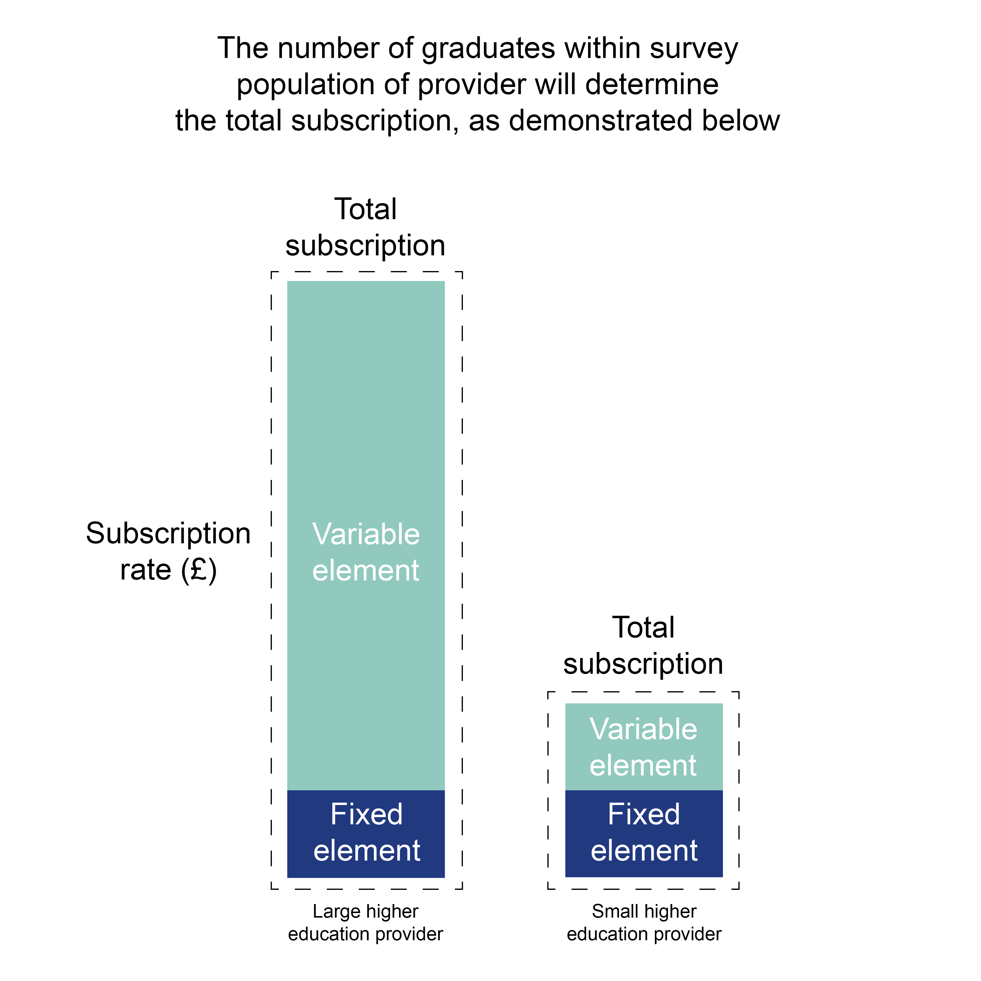 A chart demonstrating the Graduate Outcomes subscription rates showing how the number of graduates within the survey population of a provider will determine the total subscription.