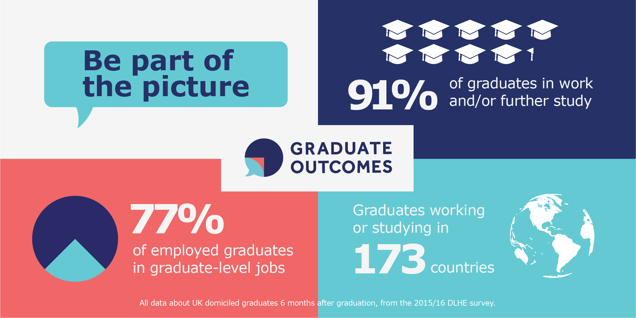 A promotional image for Graduate Outcomes featuring several statistics.