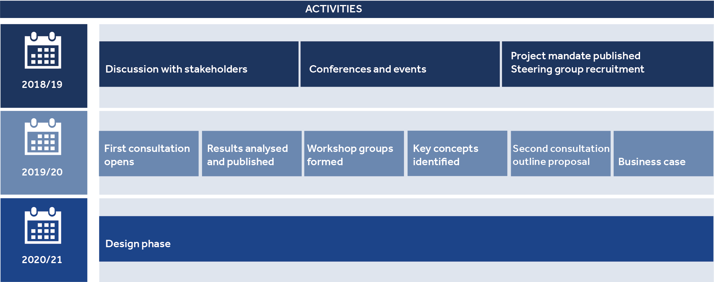 HE-BCI activity timeline