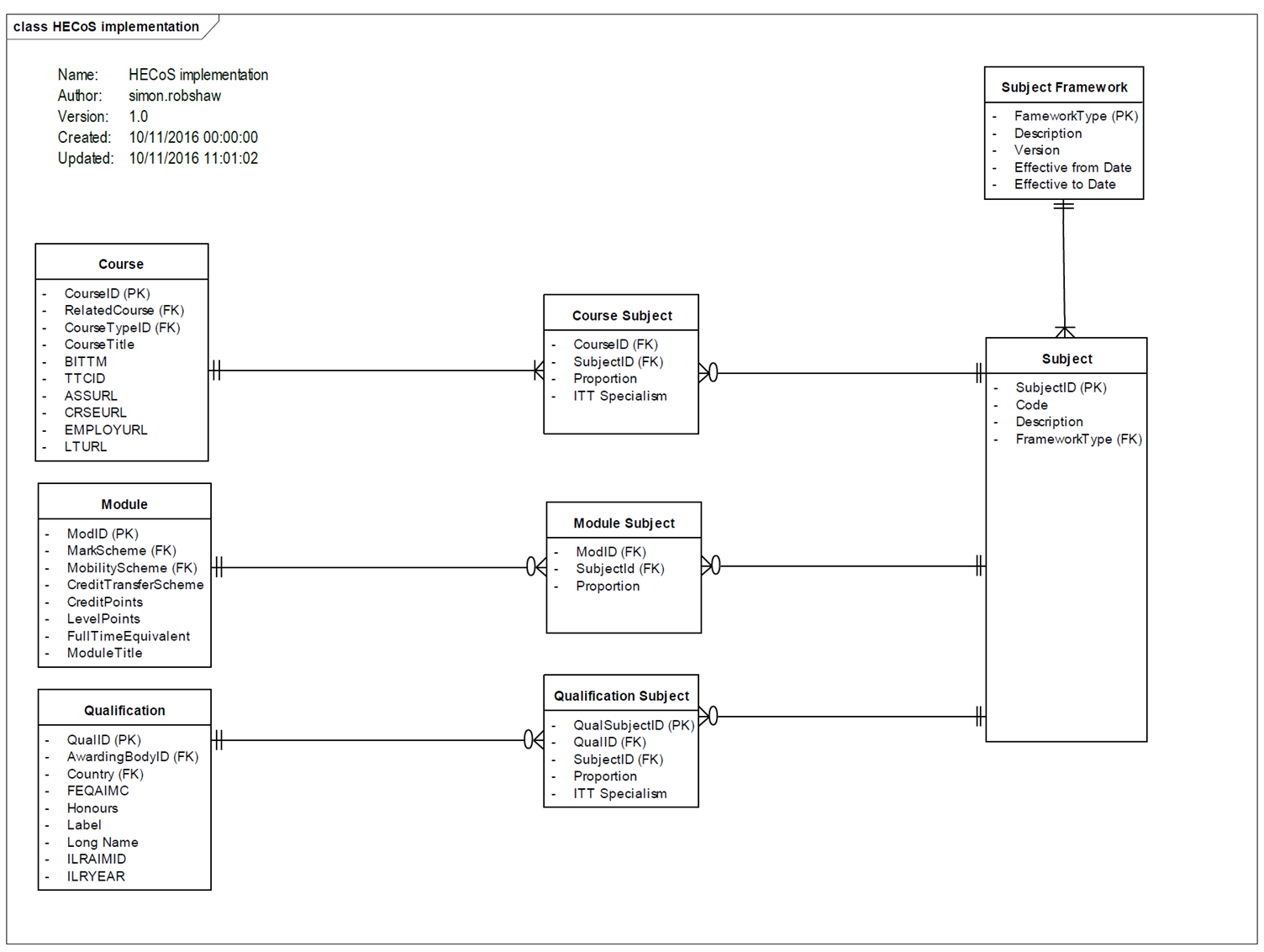 Higher Education Classification of Subjects (HECoS) implementation diagram