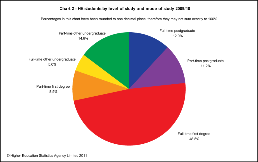 HE students by level of study and mode of study 2009/10