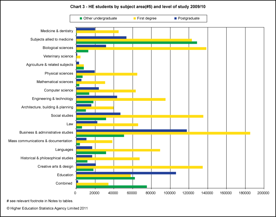 HE students by subject area and level of study 2009/10