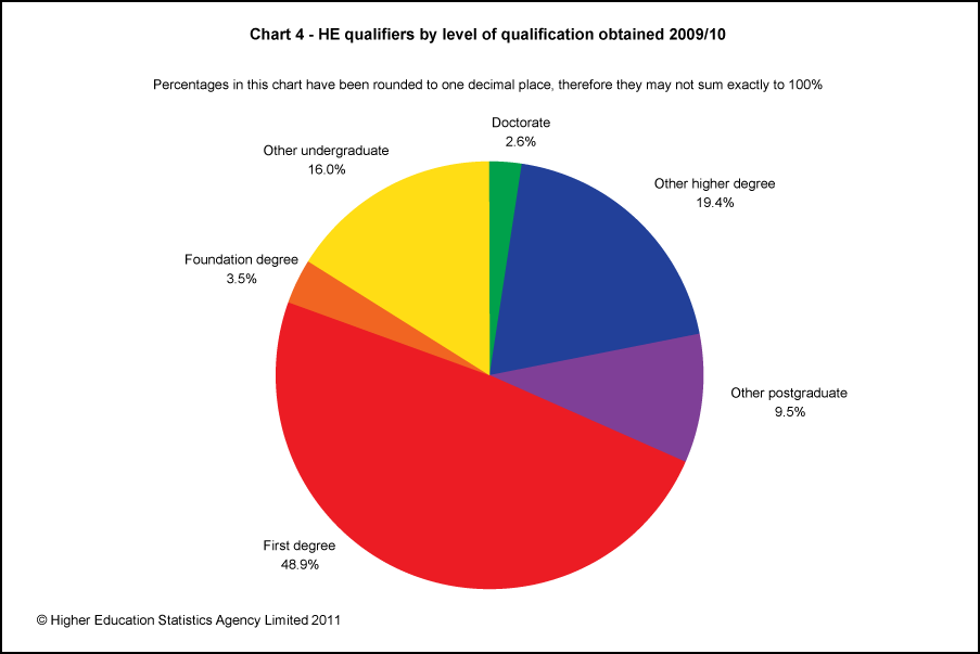 HE qualifiers by level of qualification obtained 2009/10