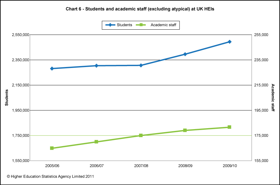 Students and academic staff (excluding atypical) at UK HEIs