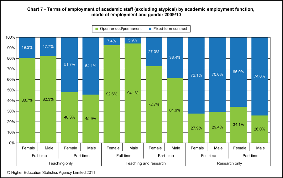Terms of employment of academic staff (excluding atypical) by academic employment function, mode of employment and gender 2009/10