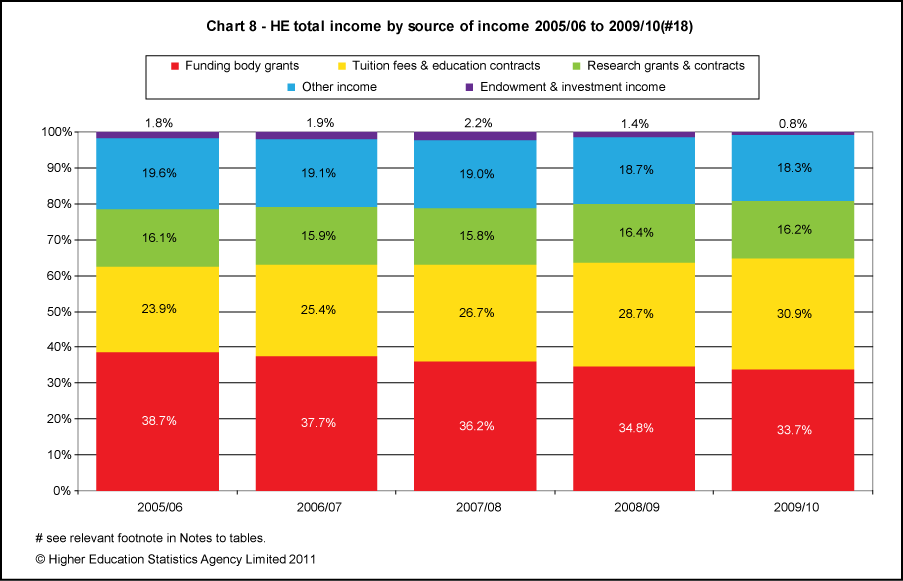 HEI total income by source of income 2005/06 to 2009/10