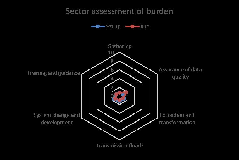 ID 69652 burden assessment