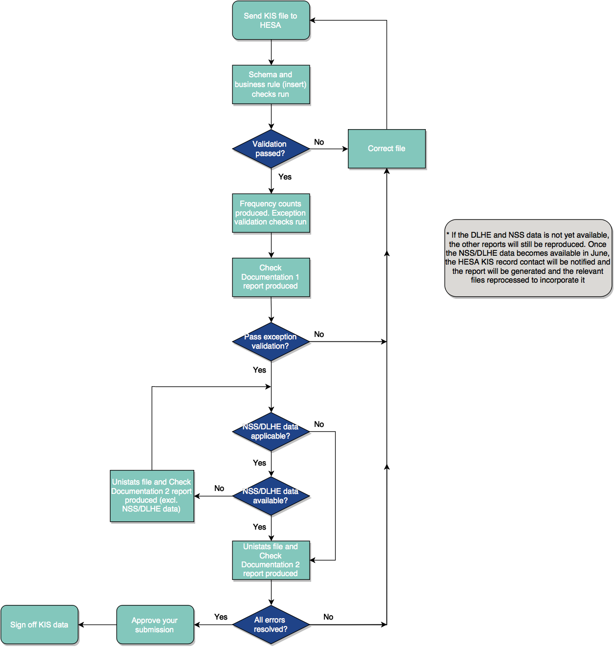 KIS data submission process diagram