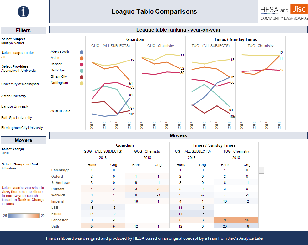 Interactive HE league tables