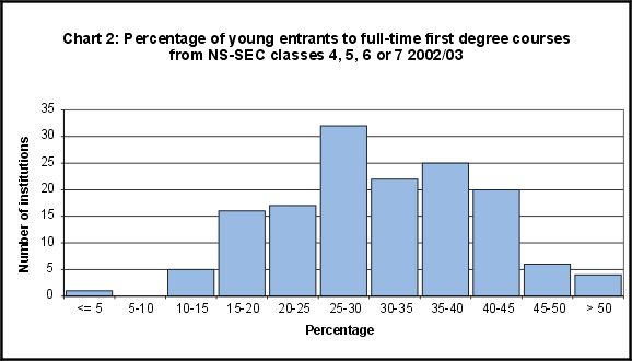 Percentage of young entrants to full-time first degree courses from NS-SEC classes 4, 5, 6 or 7 2002/03