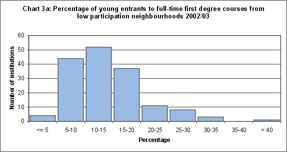 Percentage of young entrants to full-time first degree courses from low participation neighbourhoods 2002/03