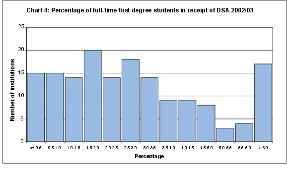 Percentage of full-time first degree students in receipt of DSA 2002/03