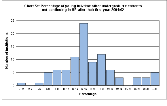 Percentage of young full-time other undergraduate entrants not continuing in HE after their first year 2001/02