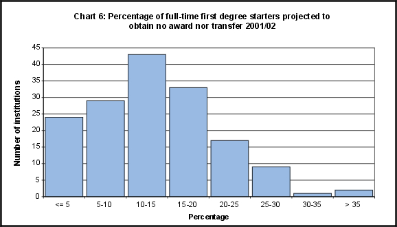 Percentage of full-time first degree starters projected to obtain no award nor transfer 2001/02
