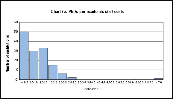 PhDs per academic staff costs