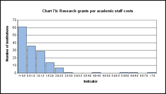 Research grants per academic staff costs