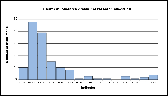 Research grants per research allocation