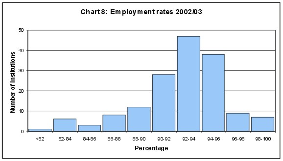 Employment rates 2002/03