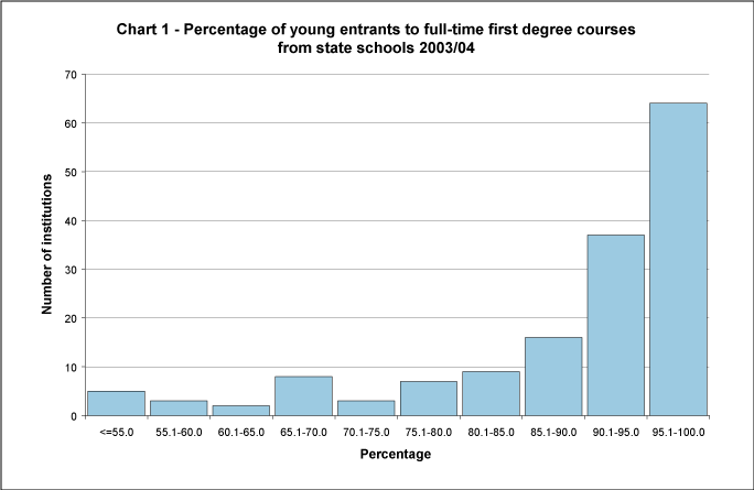 Percentage of young entrants to full-time first degree courses from state schools 2003/04