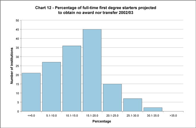 Percentage of full-time first degree starters projected to obtain no award nor transfer 2002/03