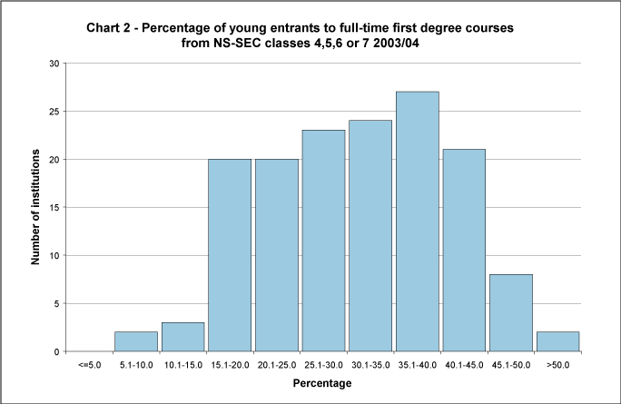 Percentage of young entrants to full-time first degree courses from NS-SEC classes 4, 5, 6 or 7 2003/04