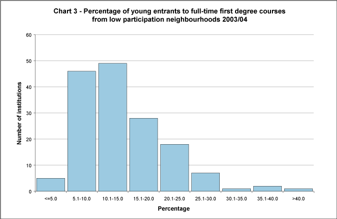 Percentage of young entrants to full-time first degree courses from low participation neighbourhoods 2003/04
