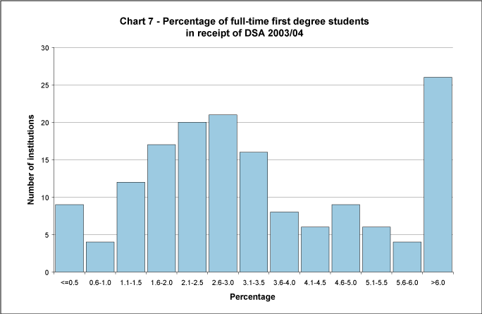 Percentage of full-time first degree students in receipt of DSA 2003/04