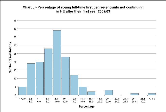 Percentage of young full-time first degree entrants not continuing in HE after their first year 2002/03