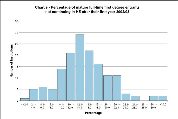 Percentage of mature full-time first degree entrants not continuing in HE after their first year 2002/03