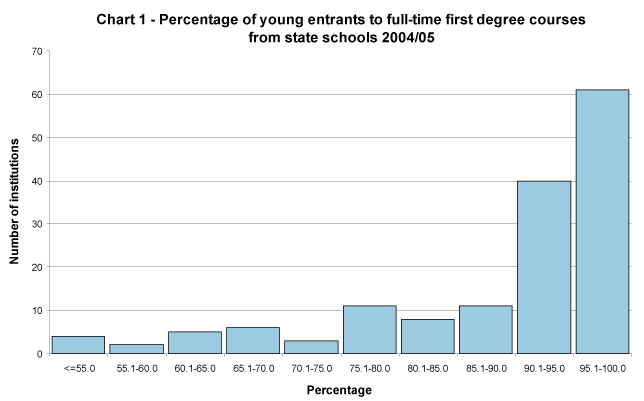 Percentage of young entrants to full-time first degree courses from state schools 2004/05