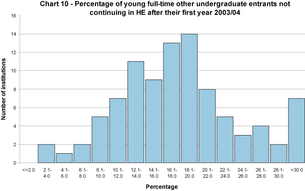 Percentage of young full-time other undergraduate entrants not continuing in HE after their first year 2004/05