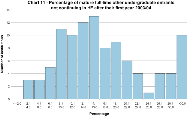 Percentage of mature full-time other undergraduate entrants not continuing in HE after their first year 2004/05