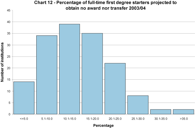 Percentage of full-time first degree starters projected to obtain no award nor transfer 2003/04