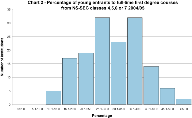 Percentage of young entrants to full-time first degree courses from NS-SEC classes 4, 5, 6 or 7 2004/05