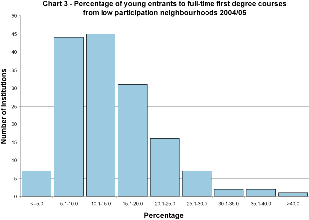 Percentage of young entrants to full-time first degree courses from low participation neighbourhoods 2004/05