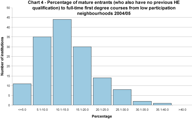 Percentage of mature entrants (who also have no previous HE qualification) to full-time first degree courses from low participation neighbourhoods 2004/05