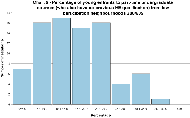 Percentage of young entrants to part-time undergraduate courses (who also have no previous HE qualification) to full-time first degree courses from low participation neighbourhoods 2004/05